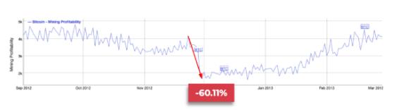 Lợi nhuận Mining giảm đáng kể