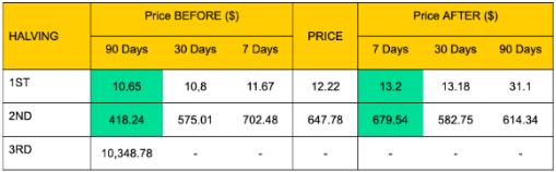 Bitcoin Halving Lịch sử tăng giá