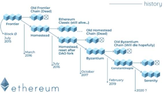 Hệ thống các lần Hard Fork của Ethereum